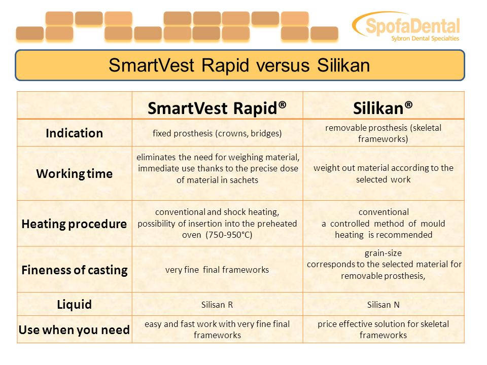 SmartVest Rapid®Silikan® Indication fixed prosthesis (crowns, bridges) removable prosthesis (skeletal frameworks) Working time eliminates the need for weighing material, immediate use thanks to the precise dose of material in sachets weight out material according to the selected work Heating procedure conventional and shock heating, possibility of insertion into the preheated oven ( °C) conventional a controlled method of mould heating is recommended Fineness of casting very fine final frameworks grain-size corresponds to the selected material for removable prosthesis, Liquid Silisan RSilisan N Use when you need easy and fast work with very fine final frameworks price effective solution for skeletal frameworks SmartVest Rapid versus Silikan