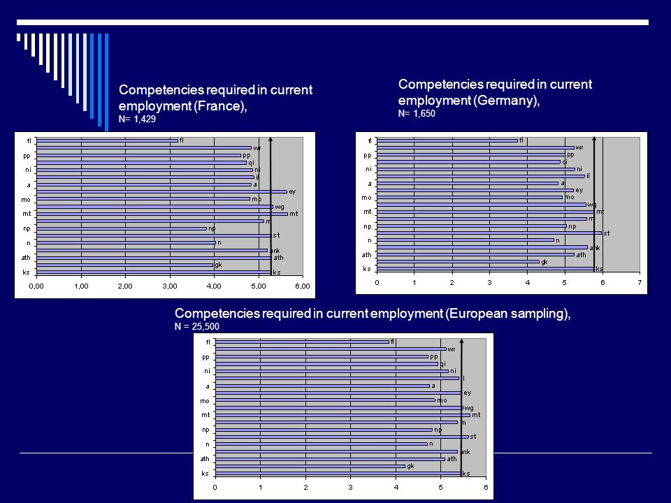 Competencies required in current employment (France), N= 1,429 Competencies required in current employment (Germany), N= 1,650 Competencies required in current employment (European sampling), N = 25,500