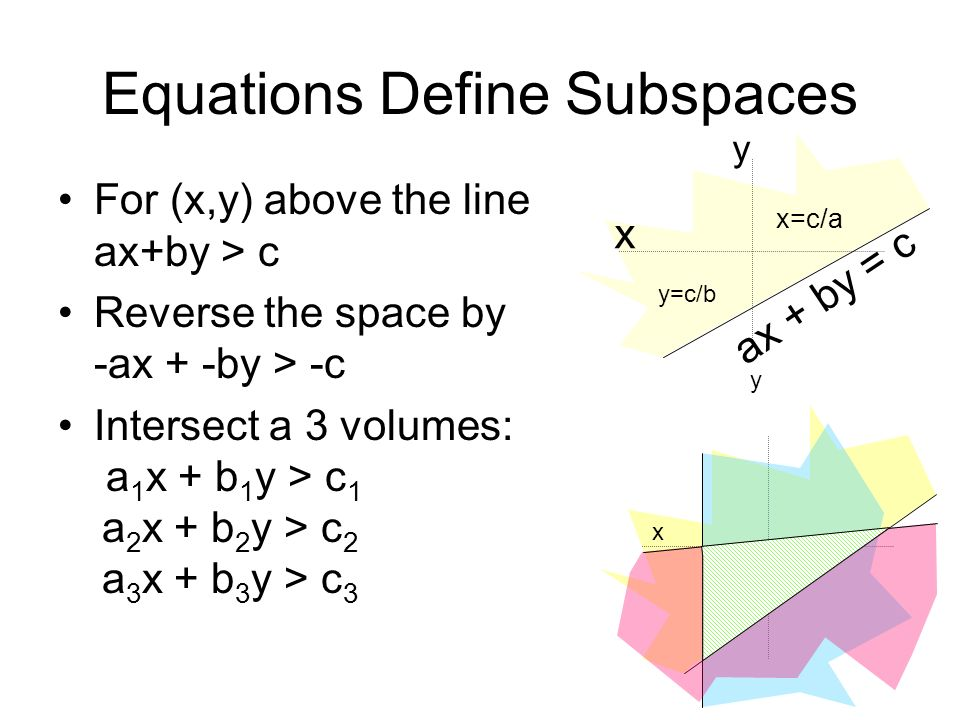 Equations Define Subspaces For (x,y) above the line ax+by > c Reverse the space by -ax + -by > -c Intersect a 3 volumes: a 1 x + b 1 y > c 1 a 2 x + b 2 y > c 2 a 3 x + b 3 y > c 3 x y x=c/a y=c/b ax + by = c x y