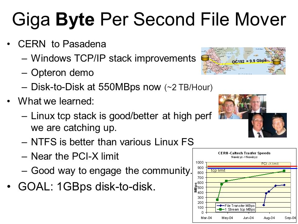 Giga Byte Per Second File Mover CERN to Pasadena –Windows TCP/IP stack improvements –Opteron demo –Disk-to-Disk at 550MBps now (~2 TB/Hour) What we learned: –Linux tcp stack is good/better at high perf we are catching up.