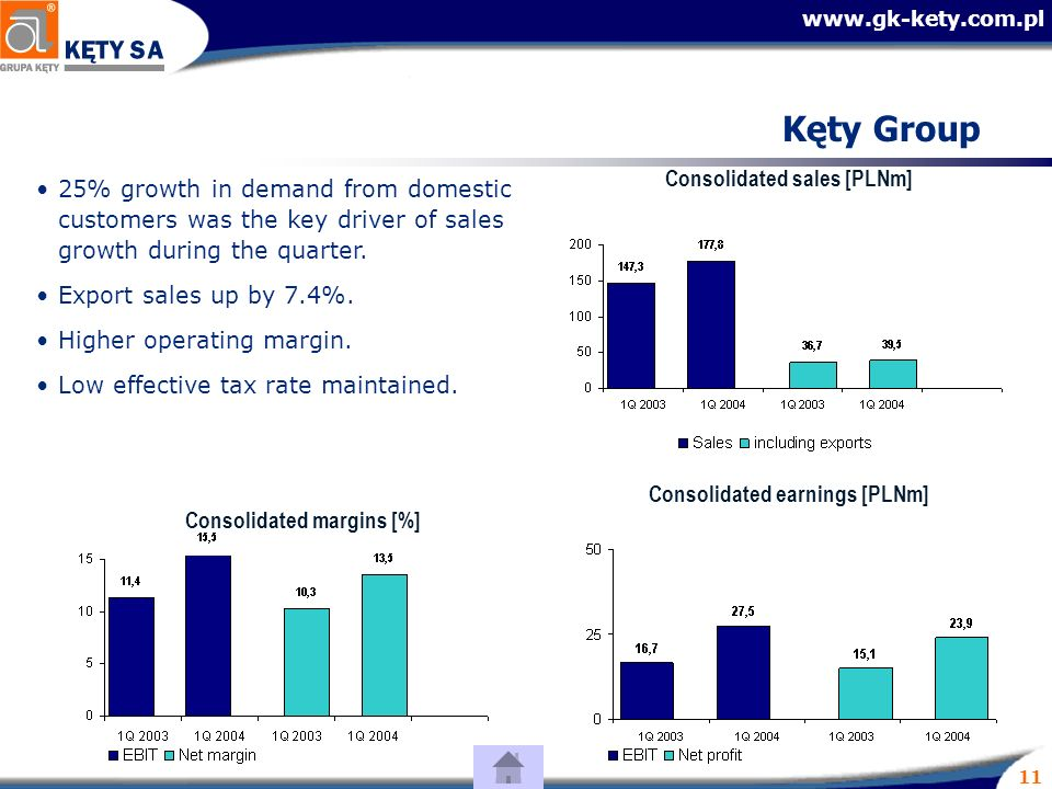 11 Kęty Group 25% growth in demand from domestic customers was the key driver of sales growth during the quarter.