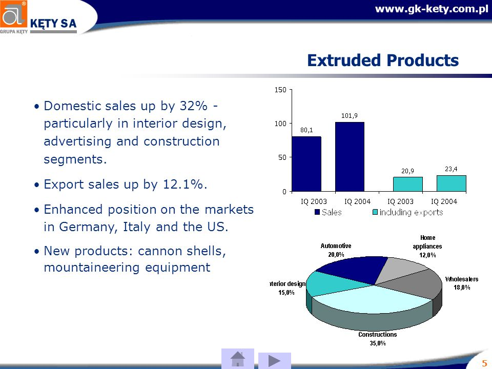 5 Extruded Products Domestic sales up by 32% - particularly in interior design, advertising and construction segments.