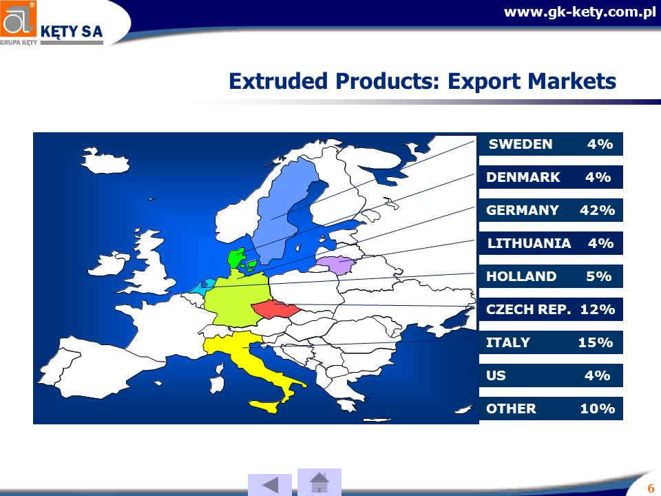 6 Extruded Products: Export Markets GERMANY 42% SWEDEN 4% DENMARK 4% CZECH REP.