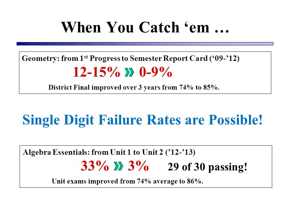 When You Catch em … Geometry: from 1 st Progress to Semester Report Card (09-12) 12-15% 0-9% District Final improved over 3 years from 74% to 85%.