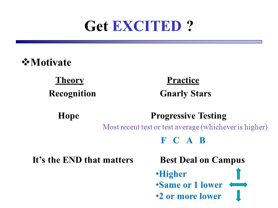 Motivate Theory Practice Recognition Gnarly Stars Hope Progressive Testing Its the END that matters Best Deal on Campus Most recent test or test average (whichever is higher) F C A B Higher Same or 1 lower 2 or more lower