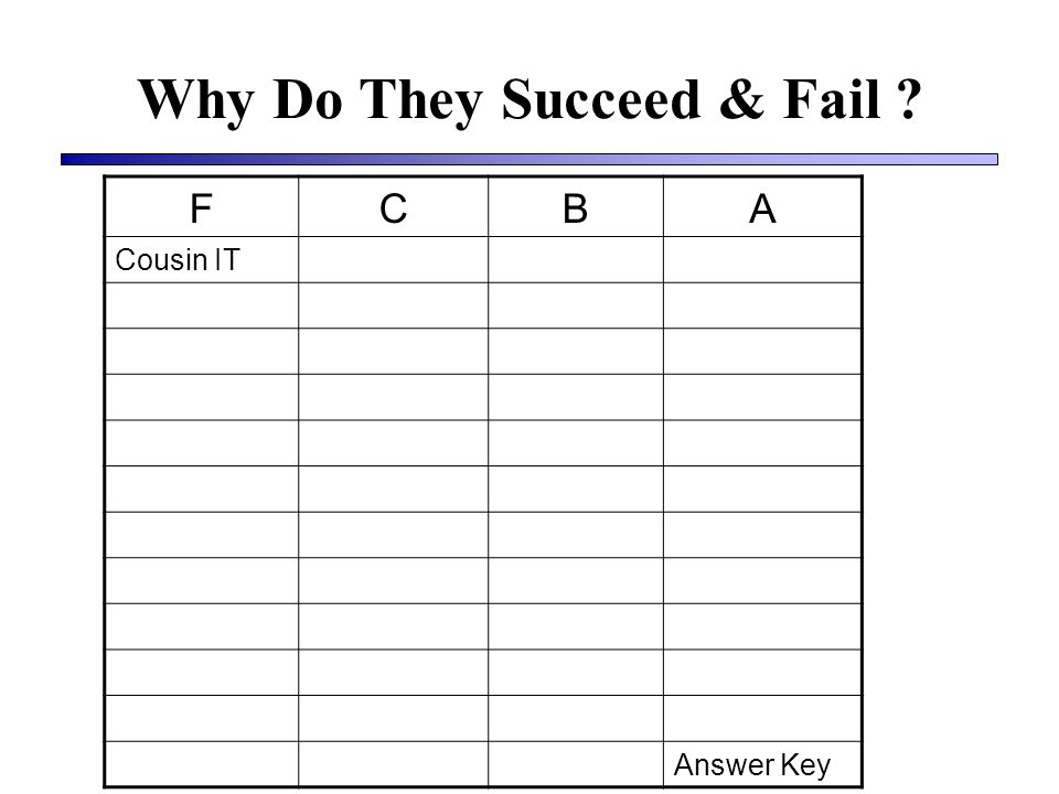 Why Do They Succeed & Fail FCBA Cousin IT Answer Key