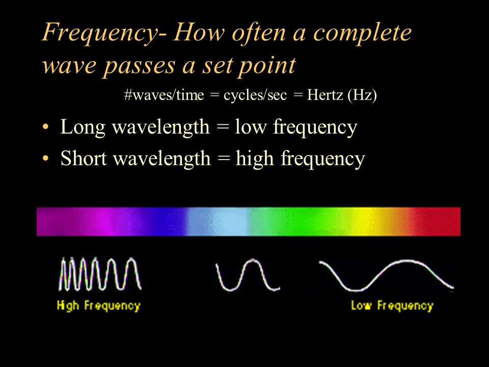 Frequency- How often a complete wave passes a set point Long wavelength = low frequency Short wavelength = high frequency #waves/time = cycles/sec = Hertz (Hz)