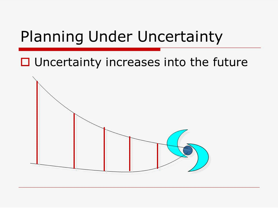 Planning Under Uncertainty Uncertainty increases into the future