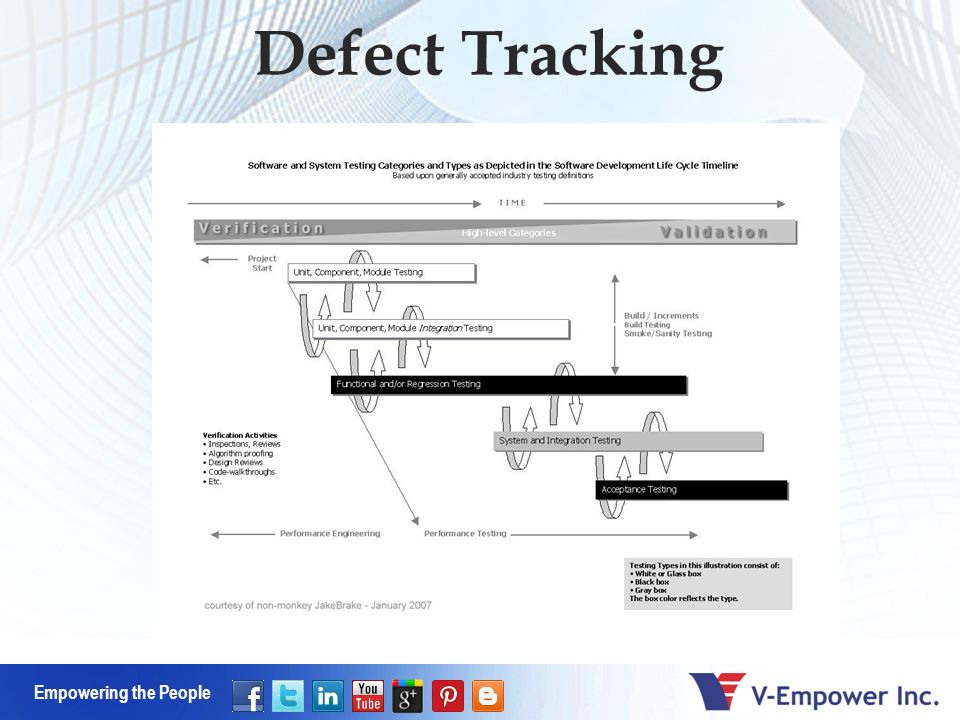 Empowering the People Defect Tracking
