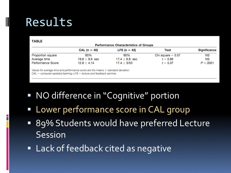 Results NO difference in Cognitive portion Lower performance score in CAL group 89% Students would have preferred Lecture Session Lack of feedback cited as negative