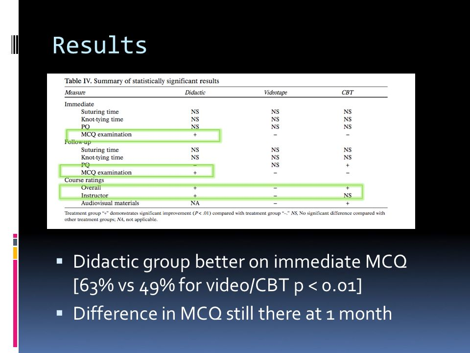 Results Didactic group better on immediate MCQ [63% vs 49% for video/CBT p < 0.01] Difference in MCQ still there at 1 month