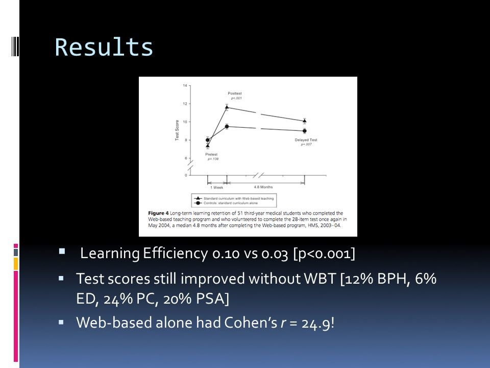 Results Learning Efficiency 0.10 vs 0.03 [p<0.001] Test scores still improved without WBT [12% BPH, 6% ED, 24% PC, 20% PSA] Web-based alone had Cohens r = 24.9!