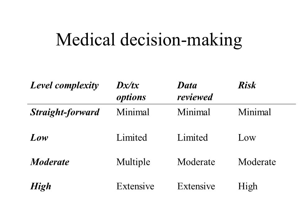 Medical decision-making Level complexityDx/tx options Data reviewed Risk Straight-forwardMinimal LowLimited Low ModerateMultipleModerate HighExtensive High