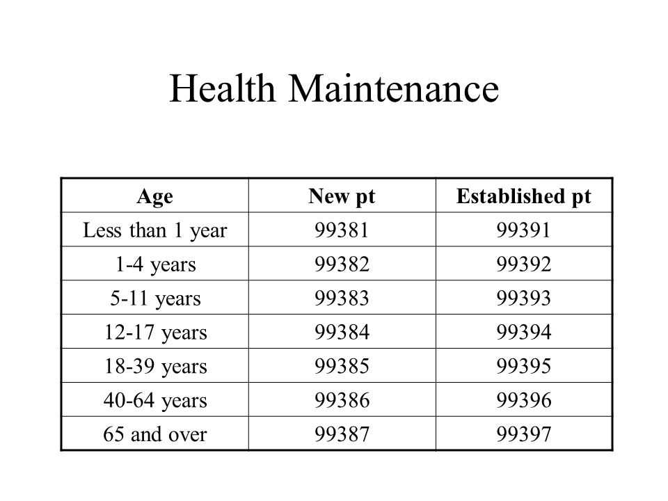 Health Maintenance AgeNew ptEstablished pt Less than 1 year years years years years years and over