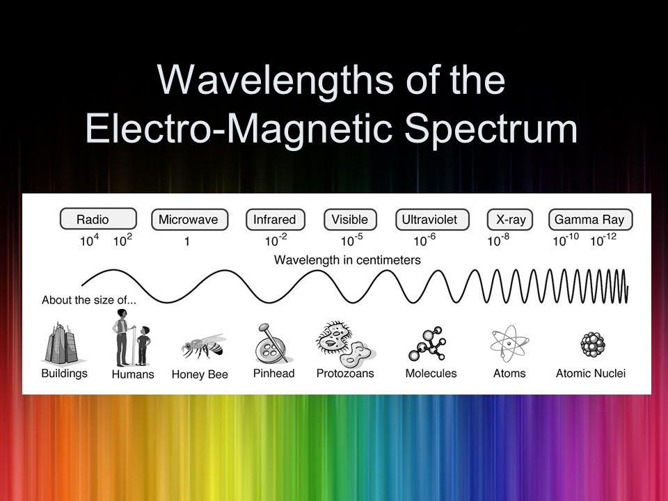 Wavelengths of the Electro-Magnetic Spectrum