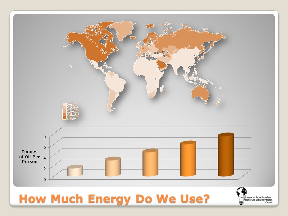 How Much Energy Do We Use