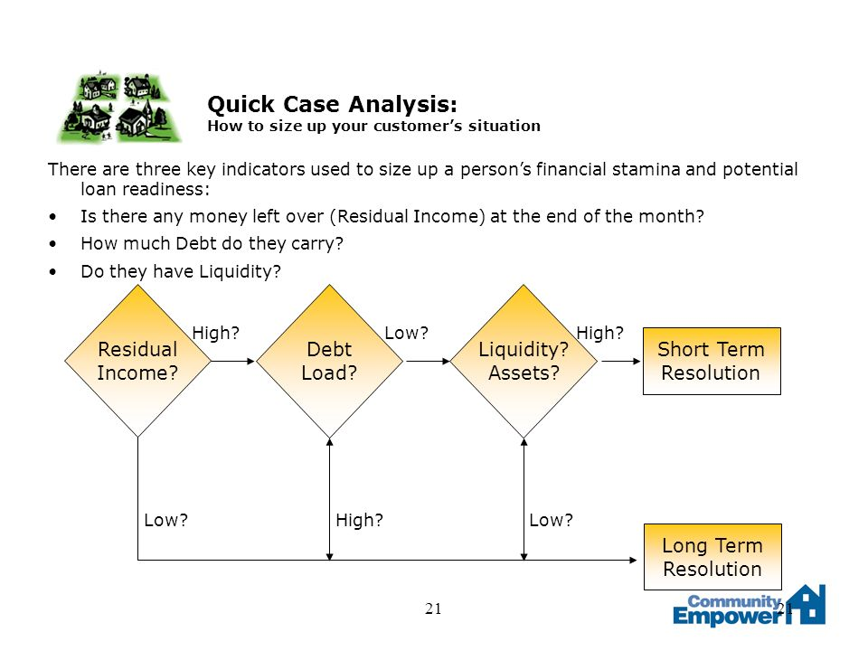 21 Quick Case Analysis: How to size up your customers situation Residual Income.