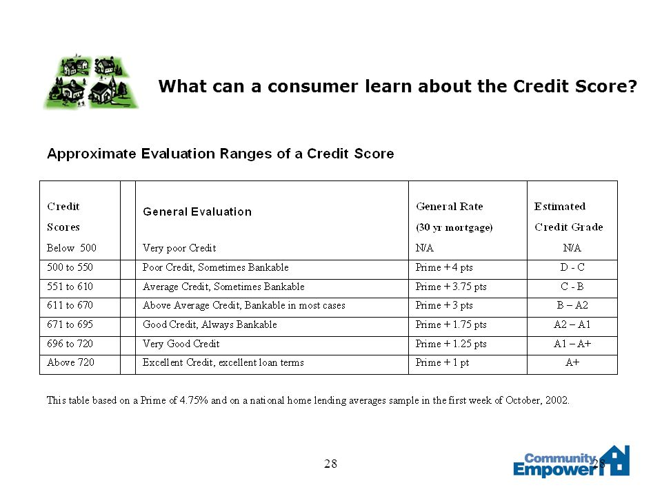 28 What can a consumer learn about the Credit Score