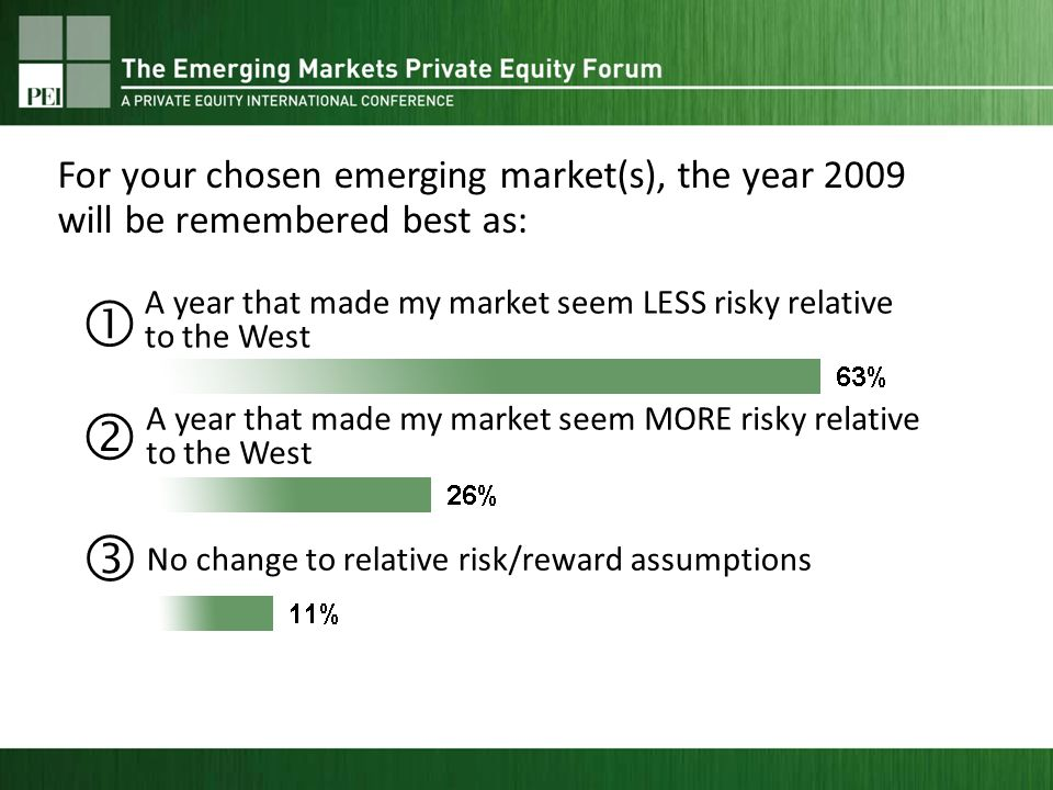 A year that made my market seem LESS risky relative to the West A year that made my market seem MORE risky relative to the West No change to relative risk/reward assumptions For your chosen emerging market(s), the year 2009 will be remembered best as:
