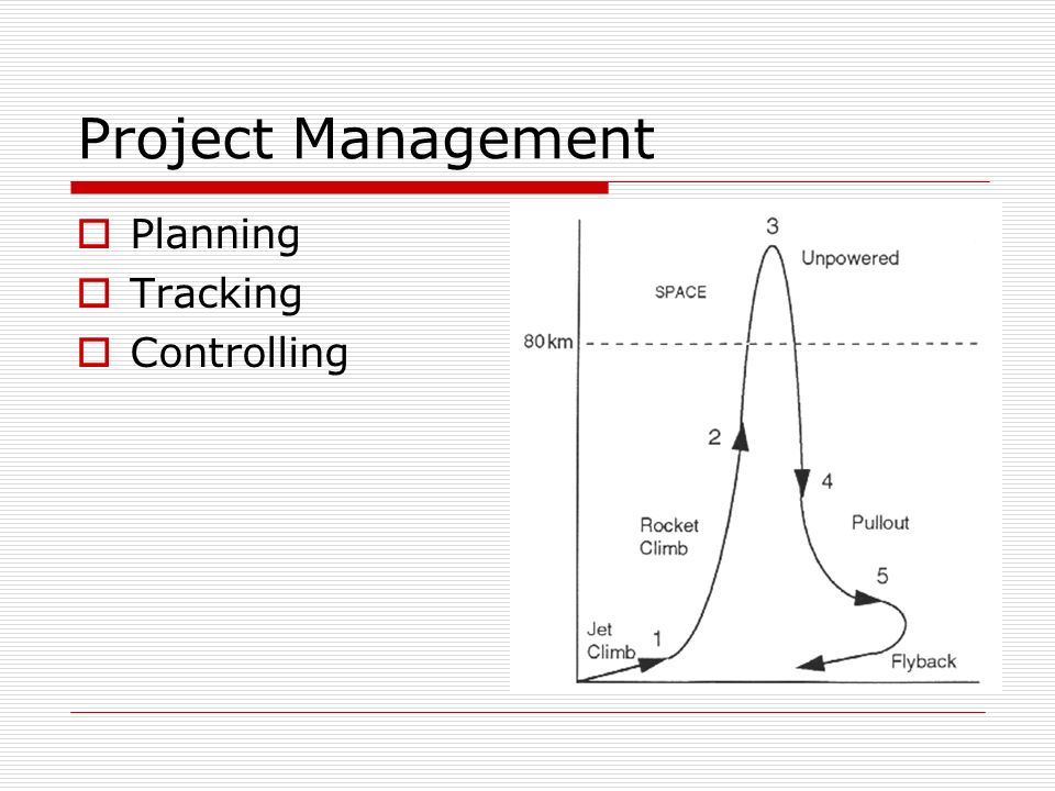Project Management Planning Tracking Controlling