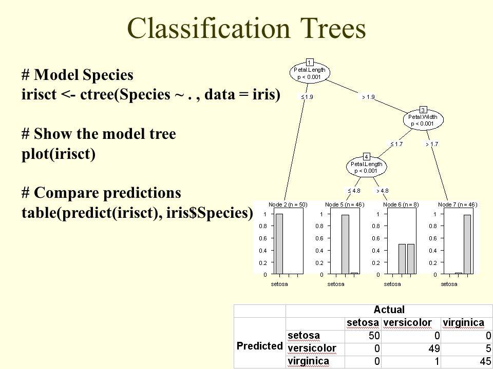 Dr Andy Pryke - The Data Mine Ltd Classification Trees # Model Species irisct <- ctree(Species ~., data = iris) # Show the model tree plot(irisct) # Compare predictions table(predict(irisct), iris$Species)