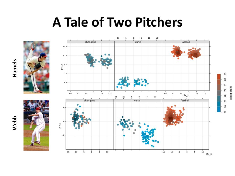 A Tale of Two Pitchers Hamels Webb
