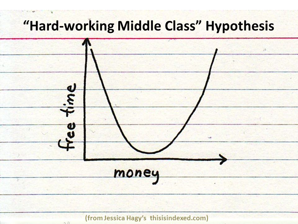 (from Jessica Hagys thisisindexed.com) Hard-working Middle Class Hypothesis