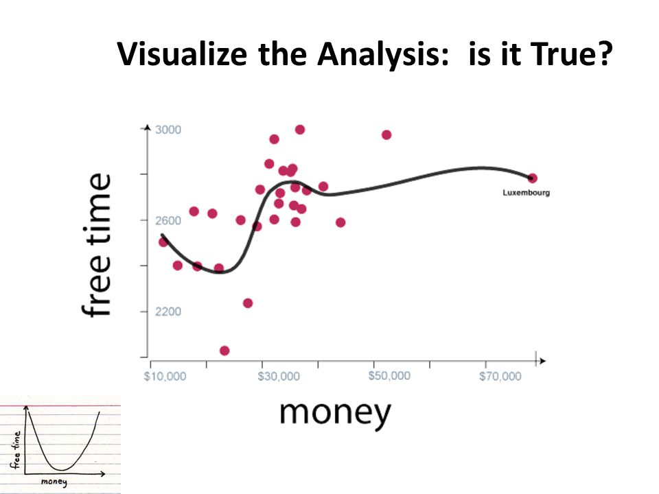 Visualize the Analysis: is it True