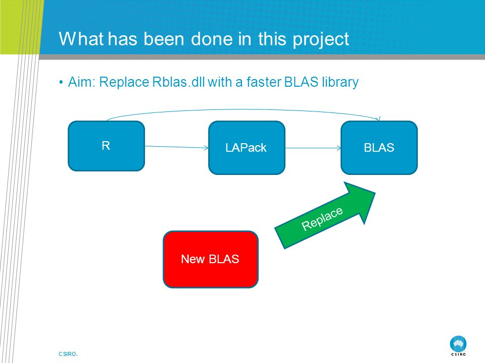 What has been done in this project Aim: Replace Rblas.dll with a faster BLAS library CSIRO.