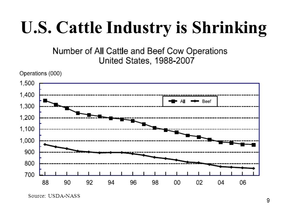 9 U.S. Cattle Industry is Shrinking Source: USDA-NASS