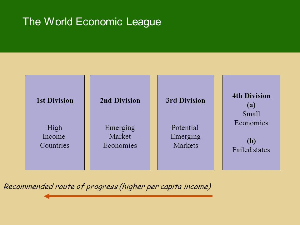 The World Economic League 1st Division High Income Countries 2nd Division Emerging Market Economies 3rd Division Potential Emerging Markets 4th Division (a) Small Economies (b) Failed states Recommended route of progress (higher per capita income)