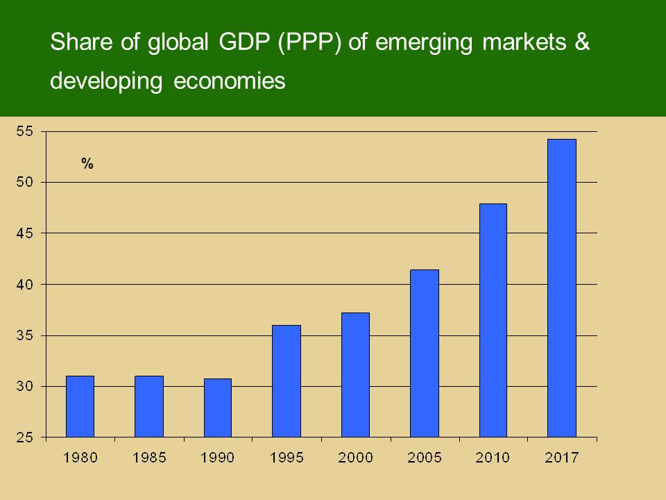 Share of global GDP (PPP) of emerging markets & developing economies %