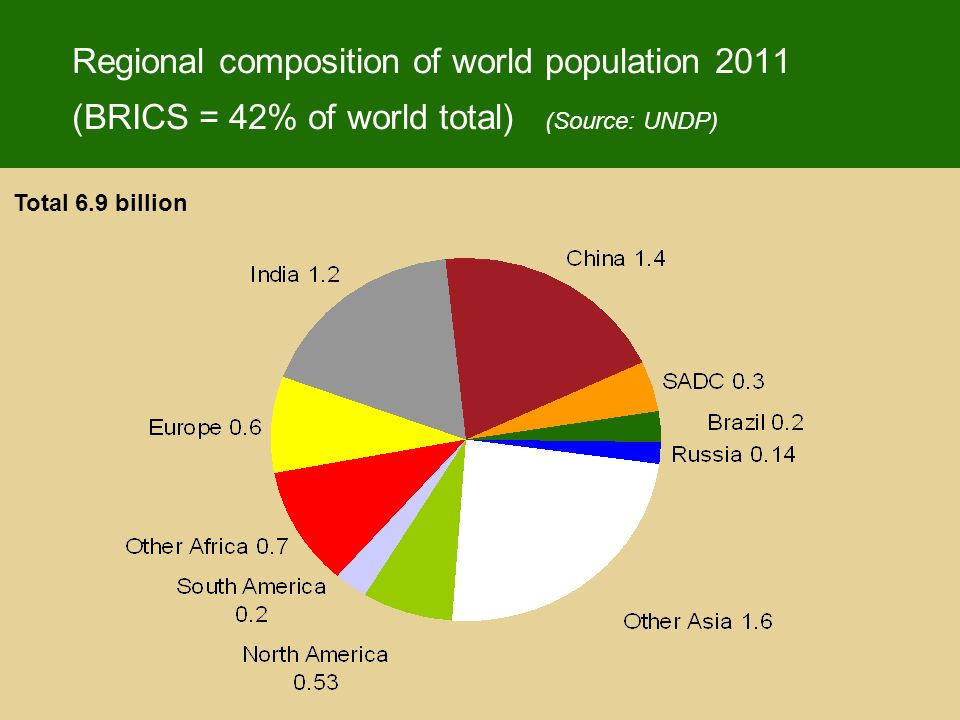 Regional composition of world population 2011 (BRICS = 42% of world total) (Source: UNDP) Total 6.9 billion