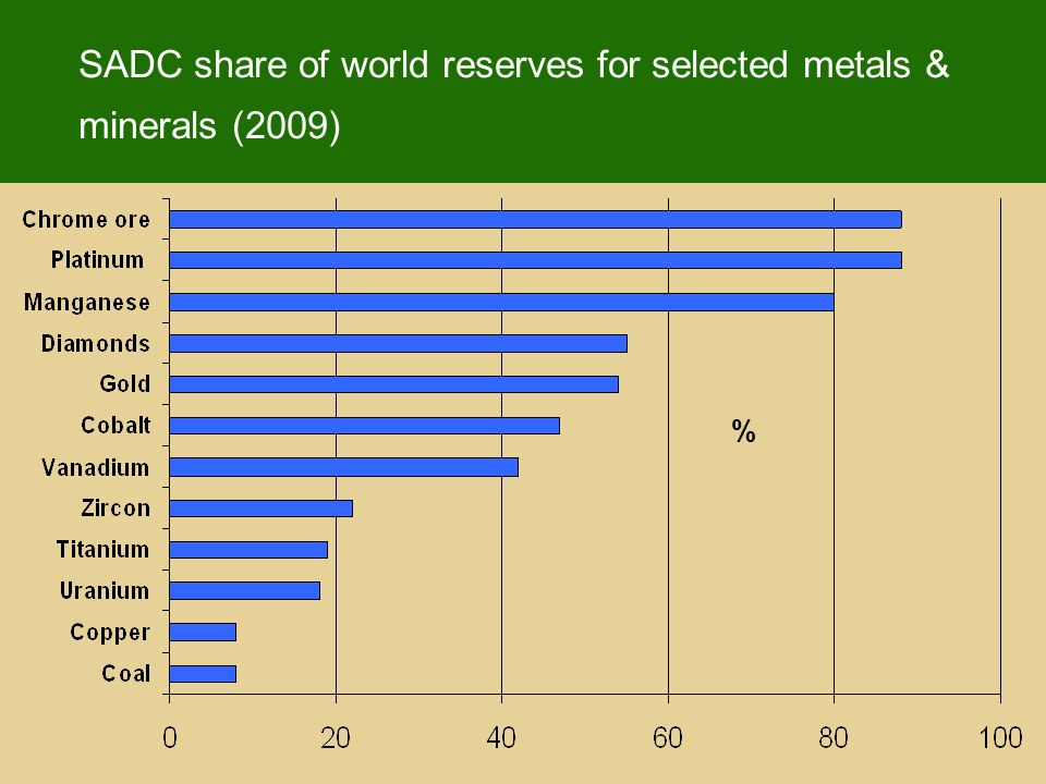 SADC share of world reserves for selected metals & minerals (2009) %