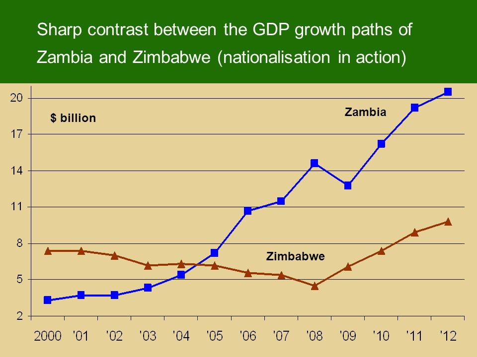 Sharp contrast between the GDP growth paths of Zambia and Zimbabwe (nationalisation in action) $ billion Zambia Zimbabwe