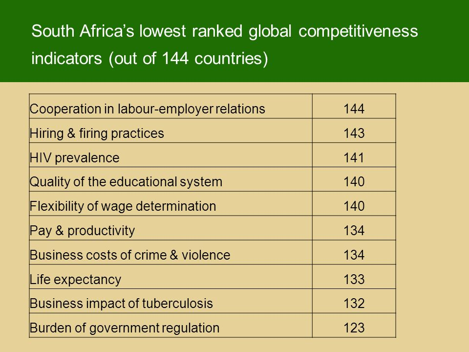 South Africas lowest ranked global competitiveness indicators (out of 144 countries) Cooperation in labour-employer relations144 Hiring & firing practices143 HIV prevalence141 Quality of the educational system140 Flexibility of wage determination140 Pay & productivity134 Business costs of crime & violence134 Life expectancy133 Business impact of tuberculosis132 Burden of government regulation123