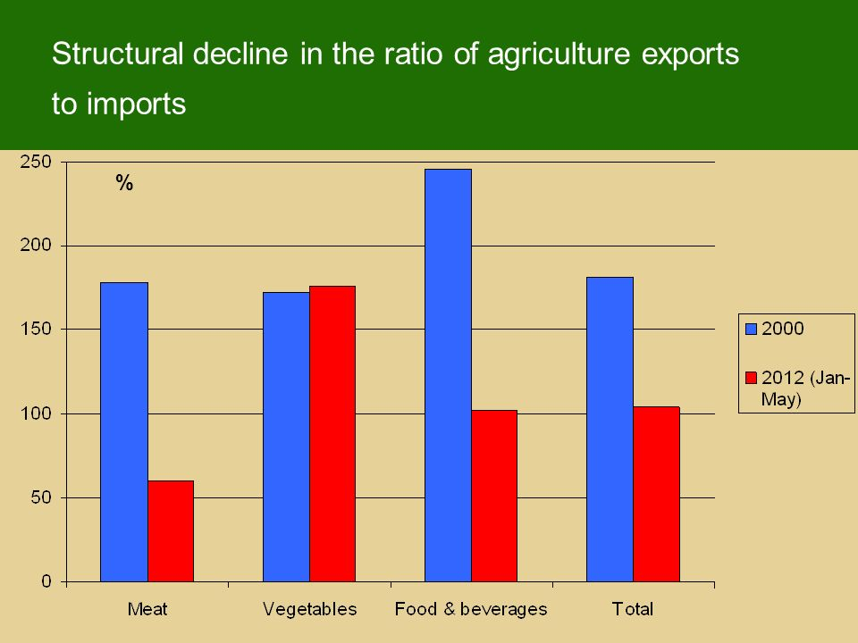 Structural decline in the ratio of agriculture exports to imports %