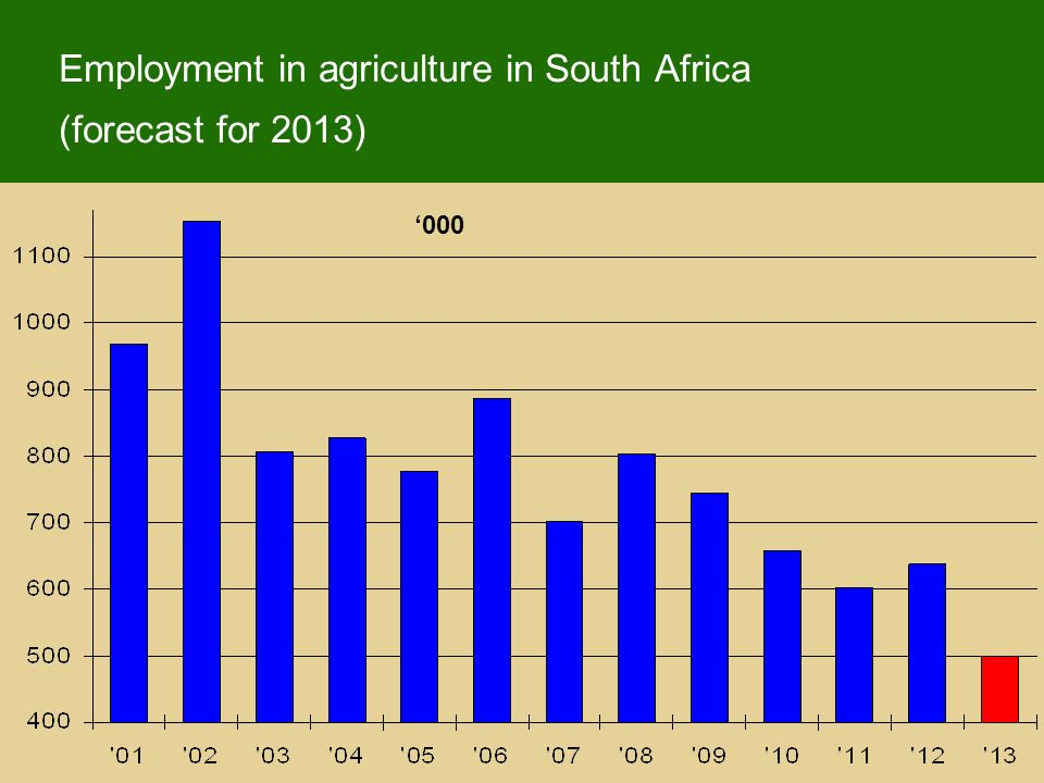 Employment in agriculture in South Africa (forecast for 2013) 000