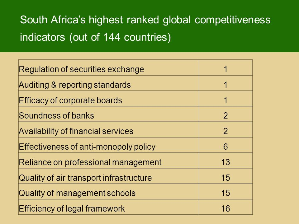 South Africas highest ranked global competitiveness indicators (out of 144 countries) Regulation of securities exchange1 Auditing & reporting standards1 Efficacy of corporate boards1 Soundness of banks2 Availability of financial services2 Effectiveness of anti-monopoly policy6 Reliance on professional management13 Quality of air transport infrastructure15 Quality of management schools15 Efficiency of legal framework16
