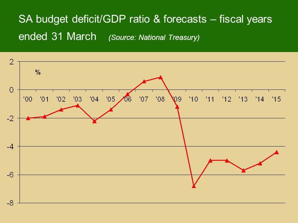 % SA budget deficit/GDP ratio & forecasts – fiscal years ended 31 March (Source: National Treasury)