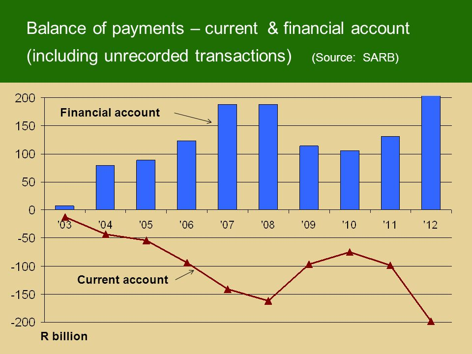 R billion Balance of payments – current & financial account (including unrecorded transactions) (Source: SARB) Financial account Current account