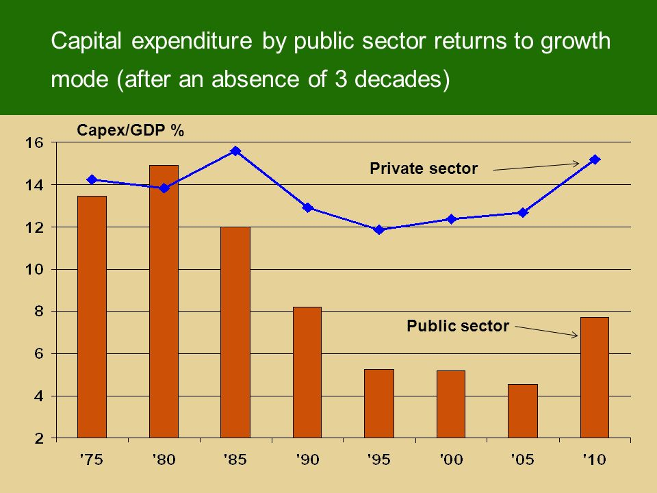 Capital expenditure by public sector returns to growth mode (after an absence of 3 decades) Capex/GDP % Private sector Public sector