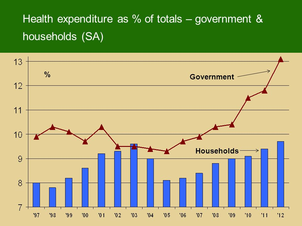 Health expenditure as % of totals – government & households (SA) % Government Households