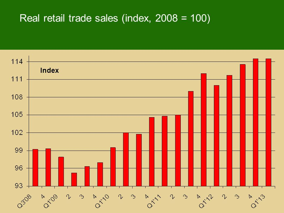Real retail trade sales (index, 2008 = 100) Index