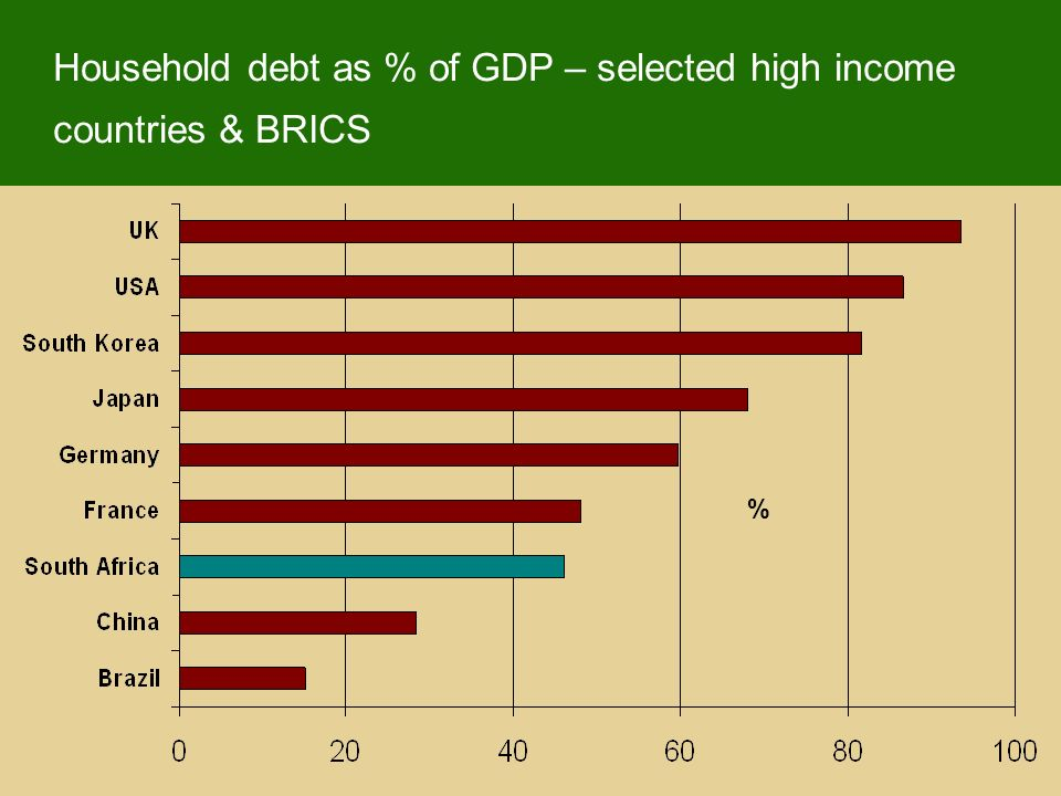 Household debt as % of GDP – selected high income countries & BRICS %