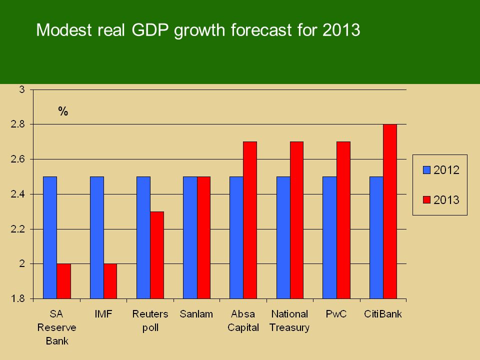 Modest real GDP growth forecast for 2013 %