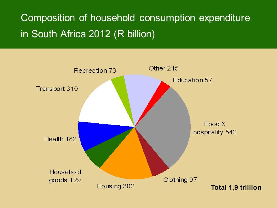 Composition of household consumption expenditure in South Africa 2012 (R billion) Total 1,9 trillion