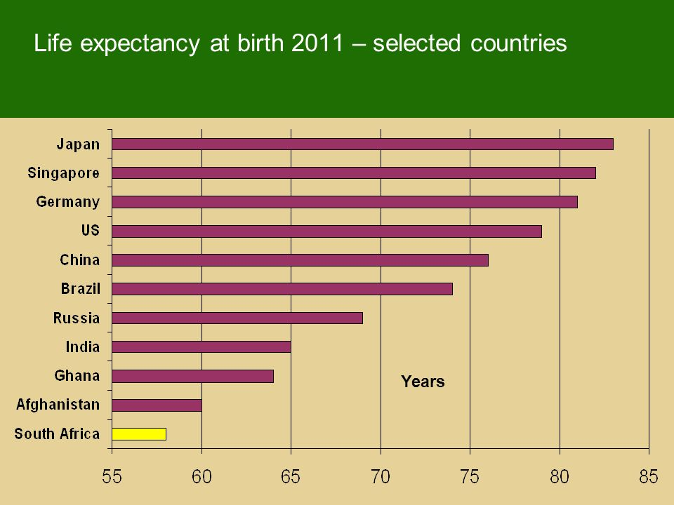 Life expectancy at birth 2011 – selected countries Years