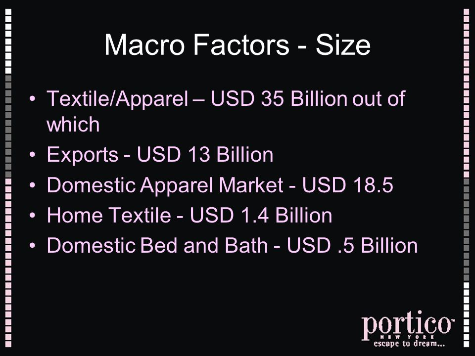 Macro Factors - Size Textile/Apparel – USD 35 Billion out of which Exports - USD 13 Billion Domestic Apparel Market - USD 18.5 Home Textile - USD 1.4 Billion Domestic Bed and Bath - USD.5 Billion