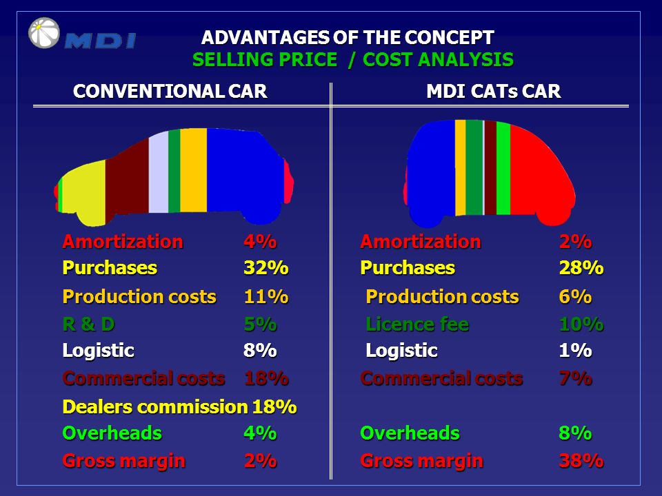 CONVENTIONAL CARMDI CATs CAR CONVENTIONAL CARMDI CATs CAR ADVANTAGES OF THE CONCEPT Amortization 4%Amortization2% Purchases 32%Purchases28% Production costs 11% Production costs 6% R & D 5% Licence fee 10% Logistic 8% Logistic 1% Commercial costs 18% Commercial costs 7% Dealers commission 18% Overheads 4%Overheads8% Gross margin 2%Gross margin SELLING PRICE / COST ANALYSIS 38%